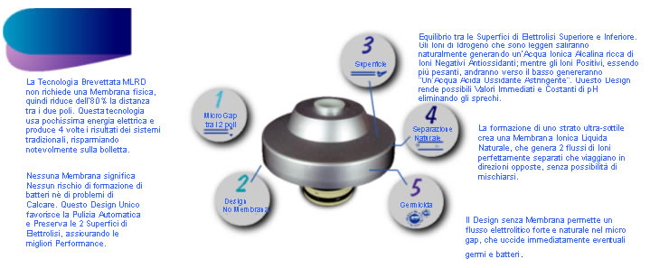 Ionizzatore Acqua Alcalina kationic per generare acqua ionizzata